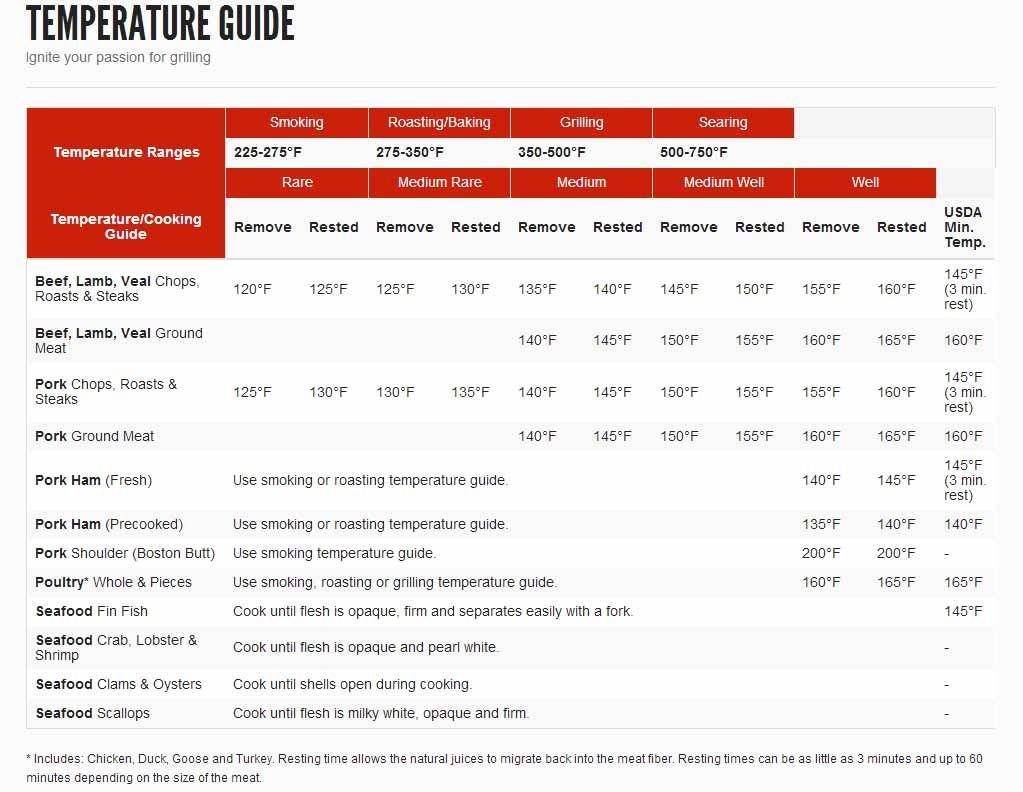 temperature guide